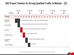 SEO Project Timeline For Driving Qualified Traffic To Website Ppt Powerpoint Presentation