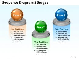 Sequence Diagram 3 Stages 67
