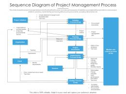 Sequence Diagram Of Project Management Process