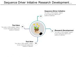 Sequence Driver Initiative Research Development Sales Force Effectiveness