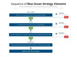 Sequence Of Blue Ocean Strategy Elements