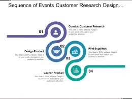 Sequence Of Events Customer Research Design Product Find Suppliers