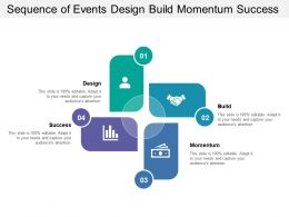 Sequence Of Events Design Build Momentum Success