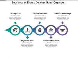 Sequence Of Events Develop Goals Organize Team Create Plan