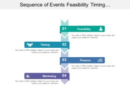 Sequence Of Events Feasibility Timing Finance Marketing