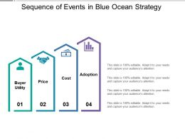 Sequence Of Events In Blue Ocean Strategy