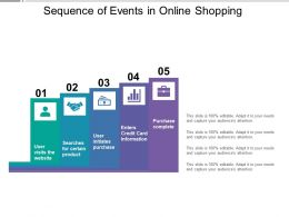 Sequence Of Events In Online Shopping