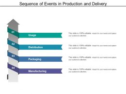 Sequence Of Events In Production And Delivery