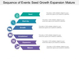 Sequence Of Events Seed Growth Expansion Mature