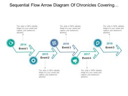 Sequential Flow Arrow Diagram Of Chronicles Covering Past Year Events