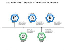 Sequential Flow Diagram Of Chronicles Of Company Covering Records Of Events