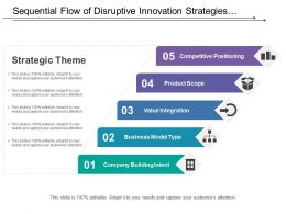 Sequential Flow Of Disruptive Innovation Strategies For Organisation Covering Model Type And Positioning