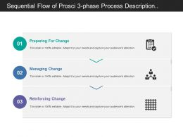 Sequential Flow Of Prosci 3 Phase Process Description Covering Stages Of Preparation Managing And Reinforcement