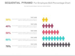 Sequential Pyramid For Employee Skills Percentage Chart Powerpoint Slides