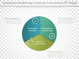 Serendipitous Breakthrough Unplanned Improvements Ppt Design