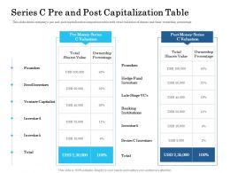 Series C Pre And Post Capitalization Table Ppt Powerpoint Presentation Slides