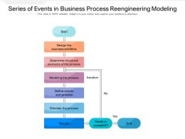 Series Of Events In Business Process Reengineering Modeling