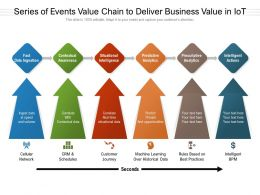 Series Of Events Value Chain To Deliver Business Value In IoT