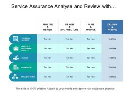 Service Assurance Analyse And Review With Technical Security And Services