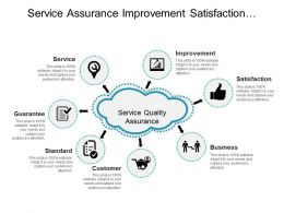 Service Assurance Improvement Satisfaction And Guarantee