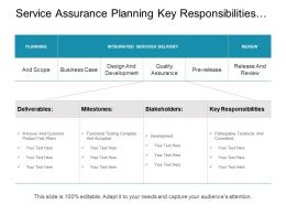 Service Assurance Planning Key Responsibilities And Review
