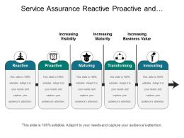 Service Assurance Reactive Proactive And Innovating