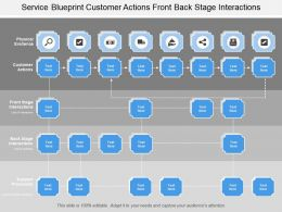 Service Blueprint Customer Actions Front Back Stage Interactions