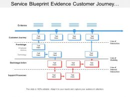service_blueprint_evidence_customer_journey_line_of_interaction_Slide01