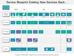 Service Blueprint Existing New Services Back Stage Support