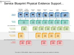 Service Blueprint Physical Evidence Support Processes