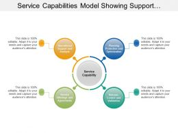 Service Capabilities Model Showing Support Planning Offerings And Control