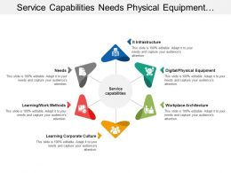 Service Capabilities Needs Physical Equipment Corporate Culture