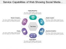 Service Capabilities Of Web Showing Social Media Mobile Insights Modern Analytics