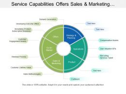 Service Capabilities Offers Sales And Marketing Operations Product