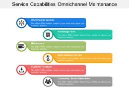 Service Capabilities Omnichannel Maintenance Feedback Community Interactions
