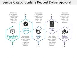 Service Catalog Contains Request Deliver Approval And Trigger