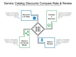 Service Catalog Discounts Compare Rate And Review