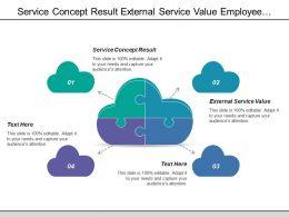 Service Concept Result External Service Value Employee Productivity