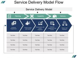 Service Delivery Model Flow