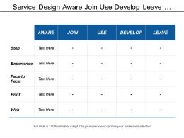 Service Design Aware Join Use Develop Leave Experience Specification