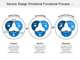 Service Design Emotional Functional Process Innovation Product Competitive