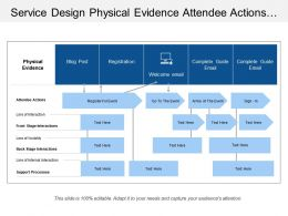 Service Design Physical Evidence Attendee Actions Front Back Interactions