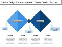 Service Design Prepare Understand Create Develop Problem Implement