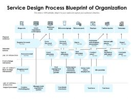 Service Design Process Blueprint Of Organization