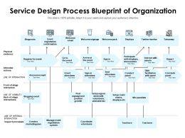 Service Design Process Blueprint Of Organization