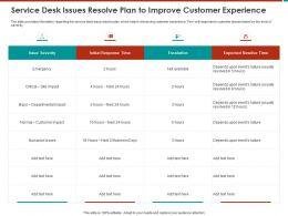 Service Desk Issues Resolve Plan To Improve Customer Experience M803 Ppt Powerpoint Presentation Skills