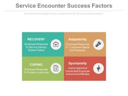 Service Encounter Success Factors Ppt Slides
