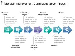 Service Improvement Continuous Seven Steps Process