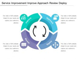 Service Improvement Improve Approach Review Deploy