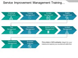 Service Improvement Management Training Performance